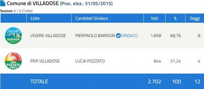 Speciale Elezioni Comunali 2020 in provincia di Rovigo: Barison sindaco a Villadose